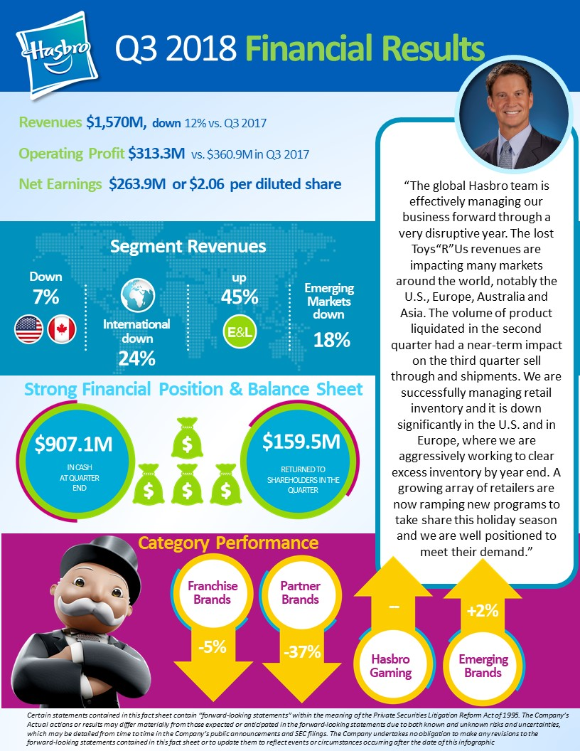 Hasbro Q3 Infographic FINAL